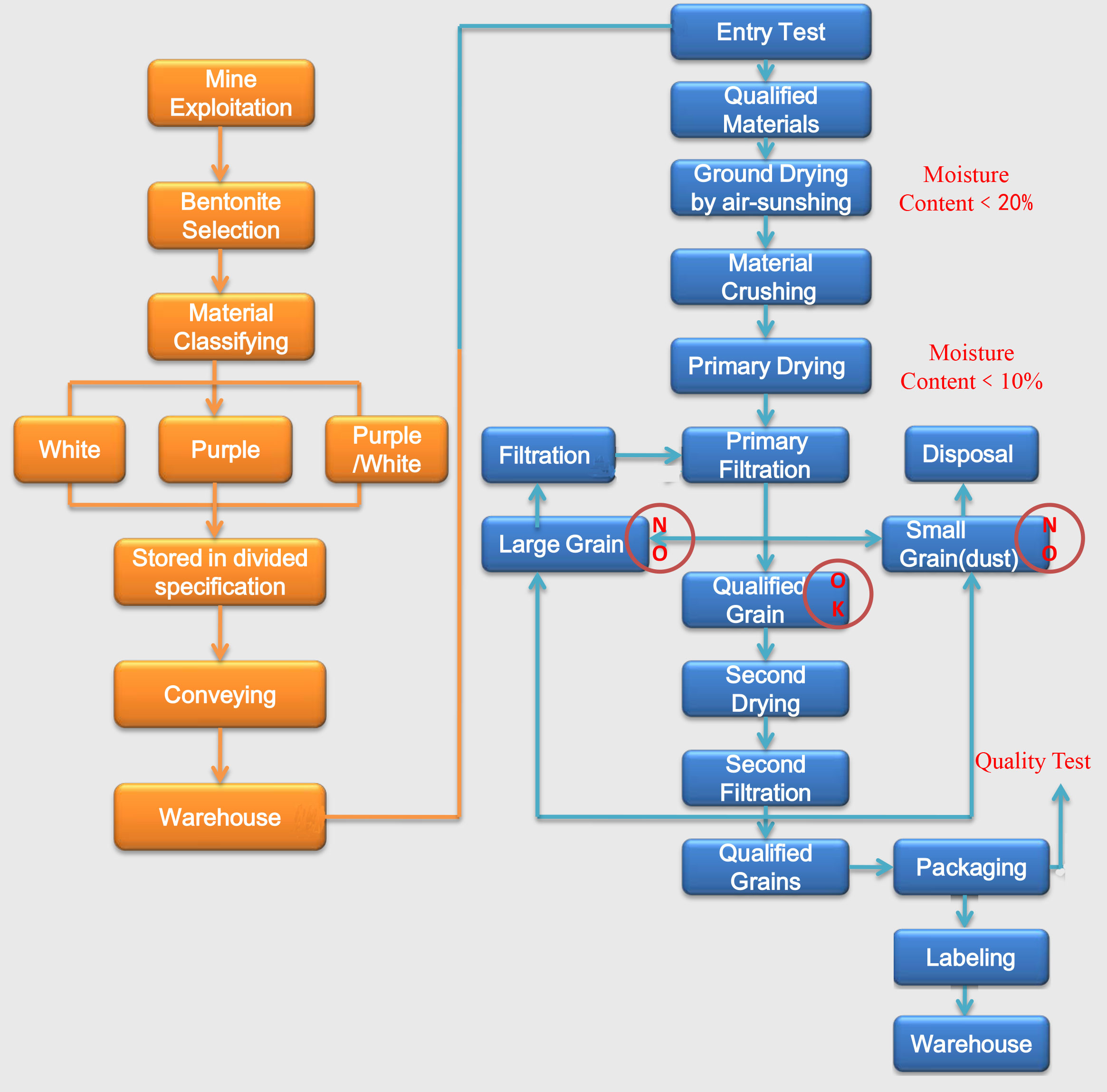 Montmorillonite desiccant raw material production flow chart